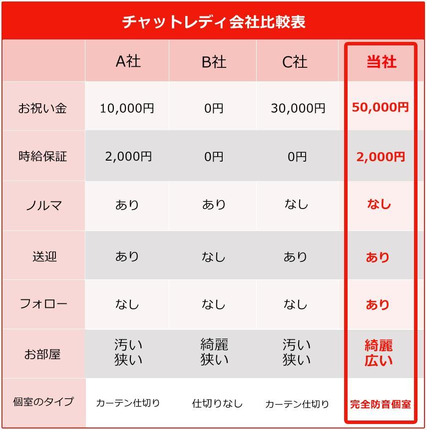 チャット保証・ボーナス 札幌チャットレディ会社比較表 送迎やチャットルーム個室タイプなど